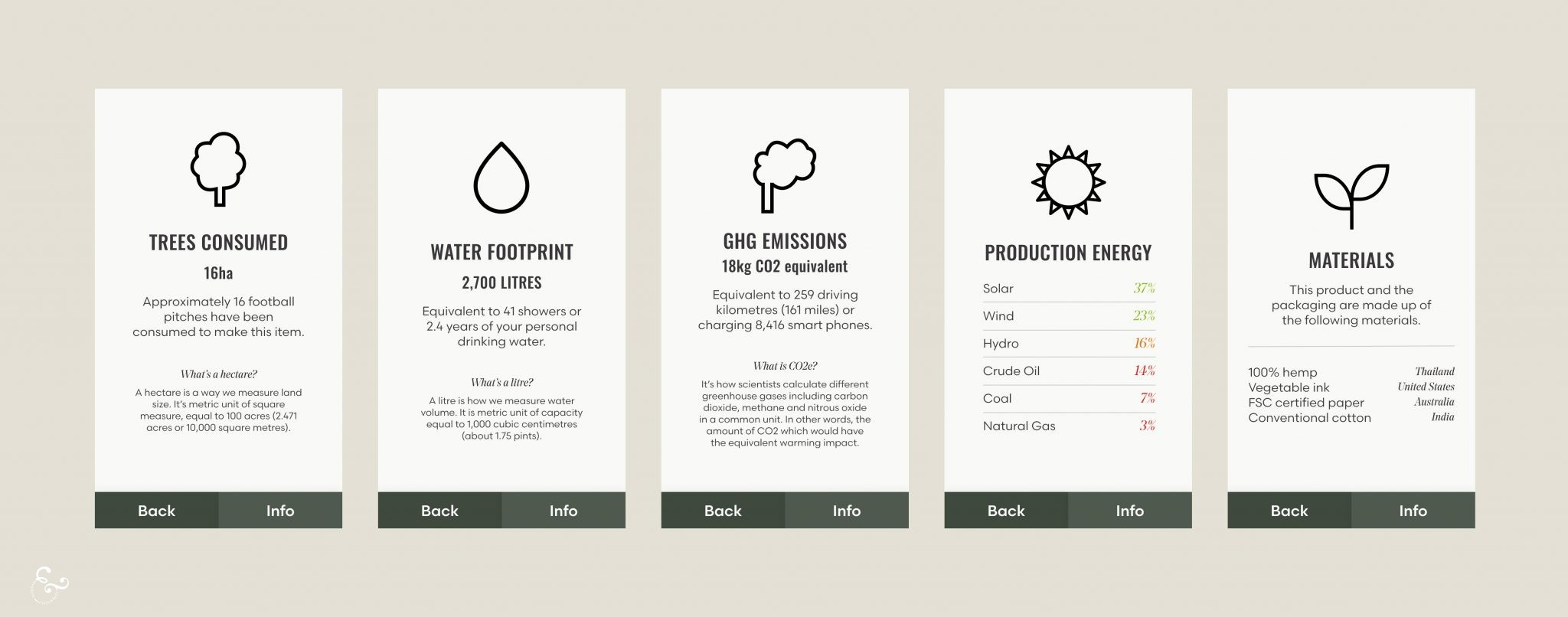 Product impact label app - Nowhere & Everywhere